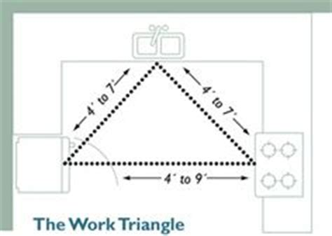 Kitchen Work Triangle Dimensions by Kitchen Triangle On Kitchen Layouts