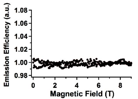 an organic light emitting diode with field effect electron transport effect of high magnetic field on organic light emitting diodes intechopen