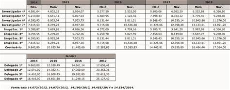 salario minimo aposentado sao paulo 2016 aumento de salarios para comerciarios rs 2016 tabela de
