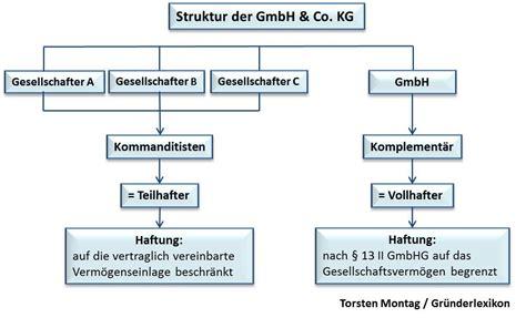 Wohnkultur Nussbaumer Gmbh Co Kg by Wie Gr 252 Ndet Eine Gmbh Co Kg