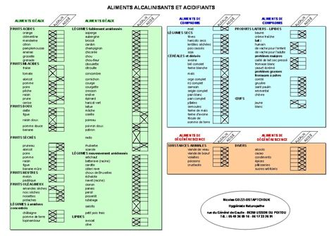 alimenti acidificano liste des aliments alcalinisants et acidifiants