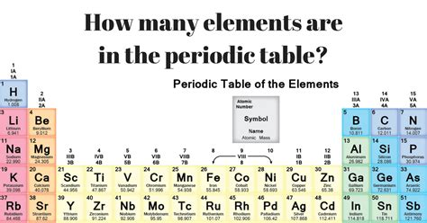 How Many Elements Are There In The Periodic Table how many elements are in the periodic table