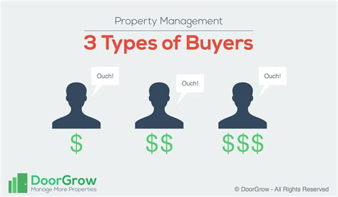 types of property management pricing strategy 3 types of buyers