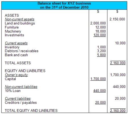 balance sheet exle and format