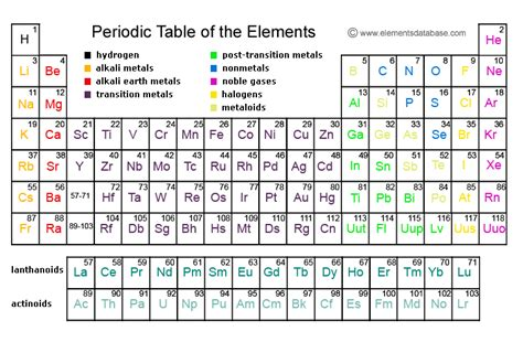 Silver Abbreviation Periodic Table by Printable Periodic Table Of The Elements