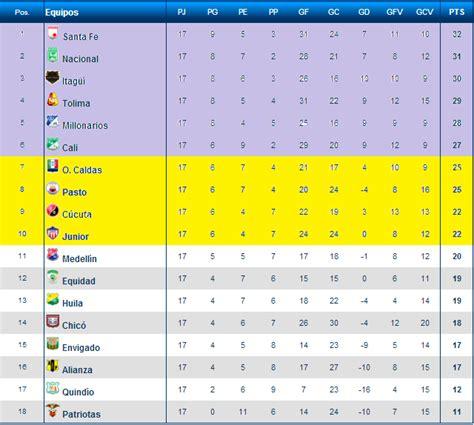 tabla de posiciones de la liga francia 2016 search results tabla de posiciones de la liga francesa calendar