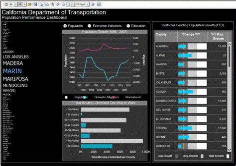 microstrategy templates report services dashboards and documents