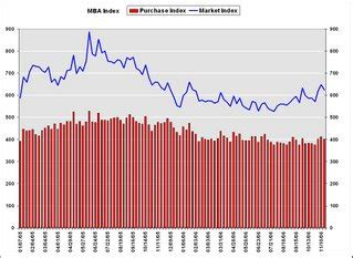Decline In Mba Applications by Calculated Risk Mba Mortgage Applications Decline