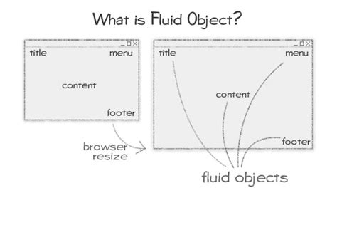 homemade layout fluid build a fluid website layout with flash