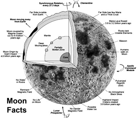 moon diagram diagram of the moon surface landings apollo s pics about
