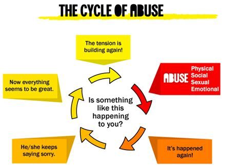 cycle of violence diagram cycle of abuse wheel diagram