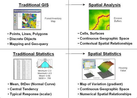 spatial pattern analysis gis cartographic modeling and analysis