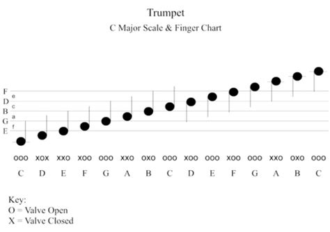 how to play the trumpet scales