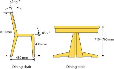 Kitchen Bench Height Ergonomics 1000 Images About Dining Room Ergonomics On