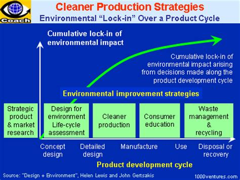 Design For Environment Manufacturing | cleaner production cp eco effectivement in business