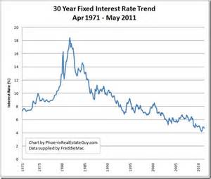 home equity loan rates in pa mortgage interest rate history charts