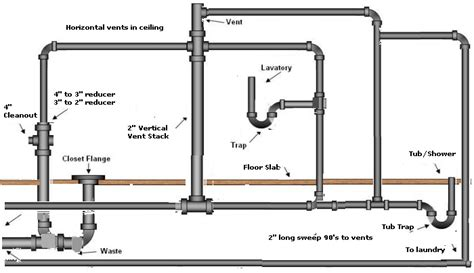 Plumbing Toilet Diagram by Bathroom Plumbing Diagram Pipe Bathroom Plumbing Diagram