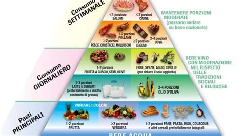 piramide alimentare toscana alimentazione cos 232 la piramide alimentare