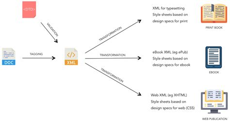 workflow technologies workflow xml 28 images creating sharepoint workflows