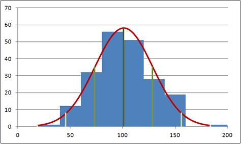 histogram with normal distribution overlay in excel
