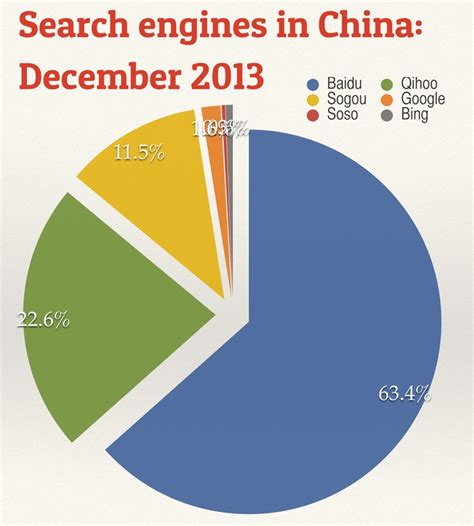 Search China 2013 Was A Year Of Drama For China S Search Engines Charts