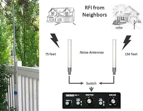 noise antenna to reduce nearby rfi it up