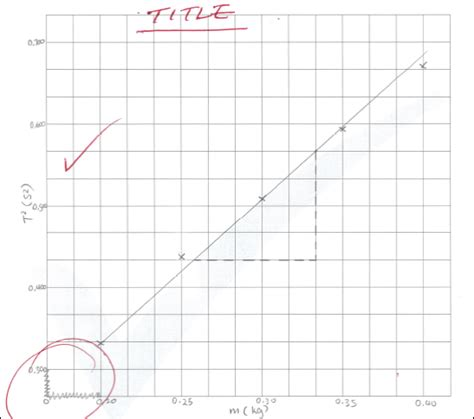 draw graph how to draw scientific graphs correctly in physics