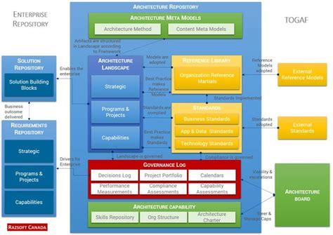 53 Best Images About Togaf Enterprise Architecture Business Architecture On Pinterest Ea Enterprise Architecture Standards Template