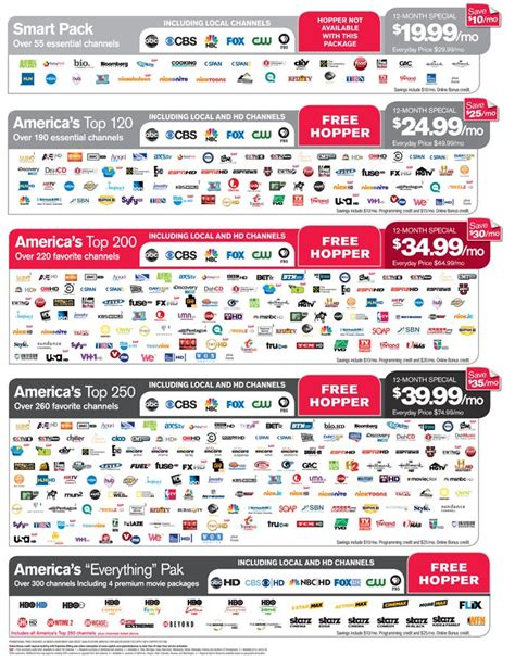 directv vs dish channel comparison image gallery dish packages
