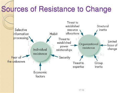 what are resistors to change organization development and change nepal academy of tourism and