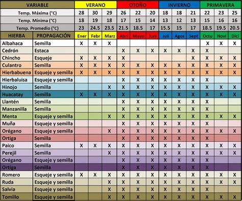 K En El Calendario Alternativa Ecol 211 Gica Calendario De Siembra De Hierbas