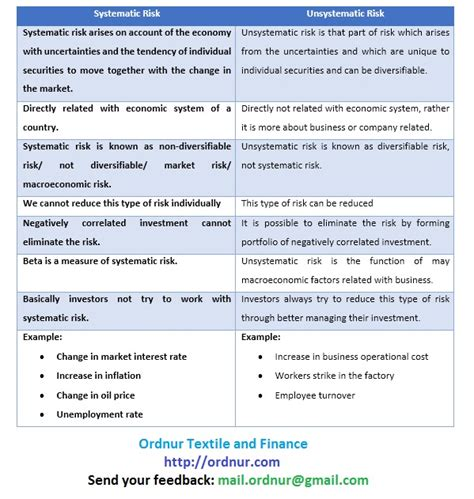Difference Between Financial And Non Financial Letter Of Credit Difference Between Systematic And Unsystematic Risk Ordnur Textile And Finance