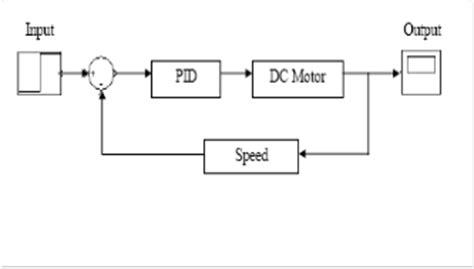 gui/simulink based interactive interface for a dc motor