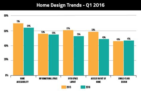 home design trends survey architects answer quot what do homeowners want quot