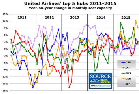 united airlines hubs united airlines hubs the fleet and hubs of united