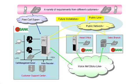 bank network diagram establishment of direct sales channel system for tomato