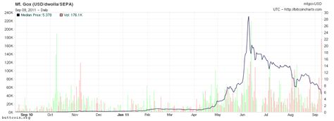 bitcoin historical price bitcoin crashes below the 5 mark loses 35 of it s value