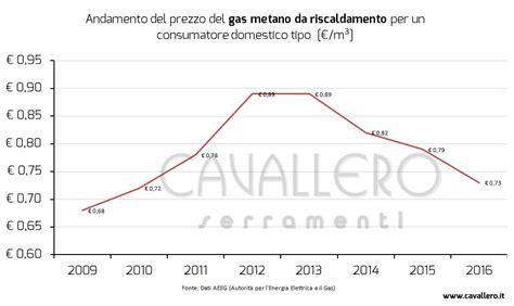 costo metano casa andamento costo combustibile 2016 metano gasolio