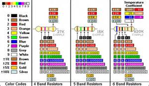 color band resistor color codes component identification