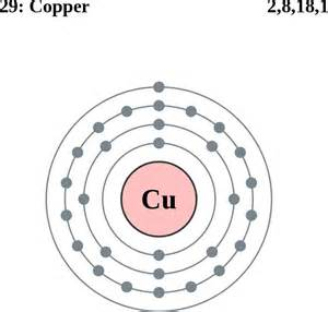 Number Of Protons Neutrons And Electrons In Copper Copper Atom 873 215 835 Connections Project