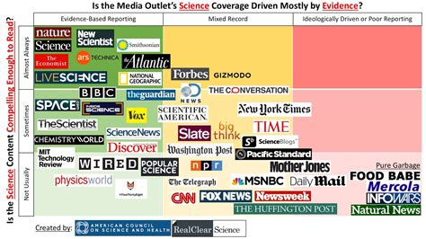 8 Best News Sources political calculations chart the best and worst sources