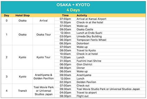 Osaka Part 1 Of 2 by Sle Japan Itineraries With Estimated Budget The