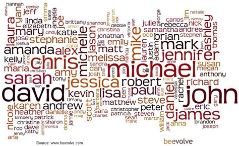 names of names isonymy