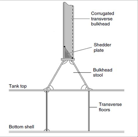 Sketches A Corrugated Bulkhead by Watertight Bulkheads Construction And Regulations
