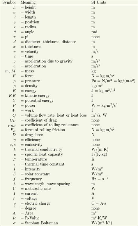 Meaning Of Letters In Physics by Heat Symbol In Physics Heat Free Engine Image For User