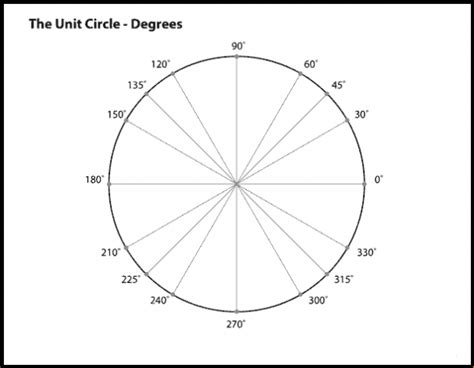 printable unit circle diagram printable blank unit circle pdf worksheet template
