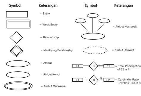 membuat erd pdf contoh diagram erd rental mobil choice image how to