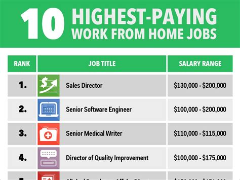the 10 highest paying work from home business insider