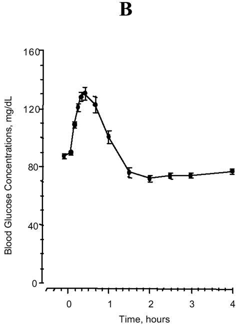 Serum Glucogen glucagonfor injection rdna origin