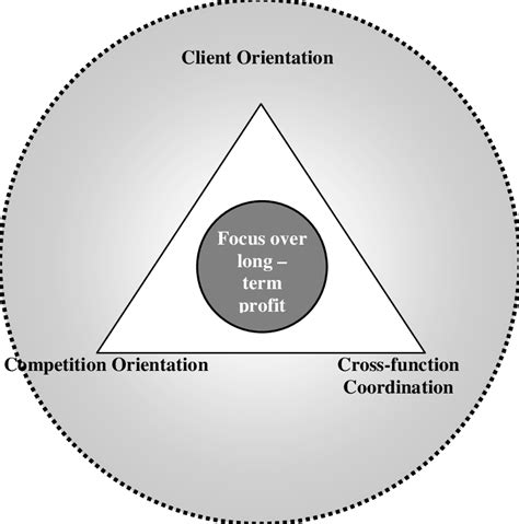 Market Orientation market orientation source narver and slater 1990